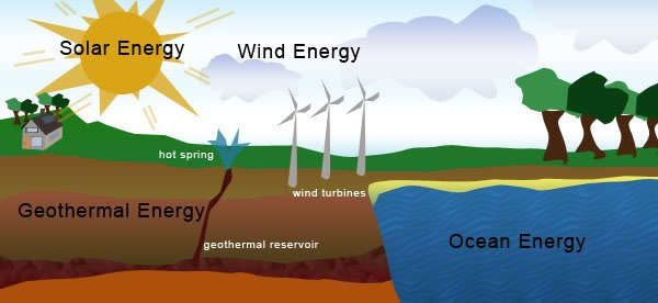 a description of wind energy as an unlimited source of energy Renewable energy is clean, affordable, beneficial, and effectively infinite it produces no emissions and results in cleaner air and wind energy is now one of the most cost-effective sources of new generation, competing with new installations of coal, gas and nuclear power its cost has dropped steadily over the past few.