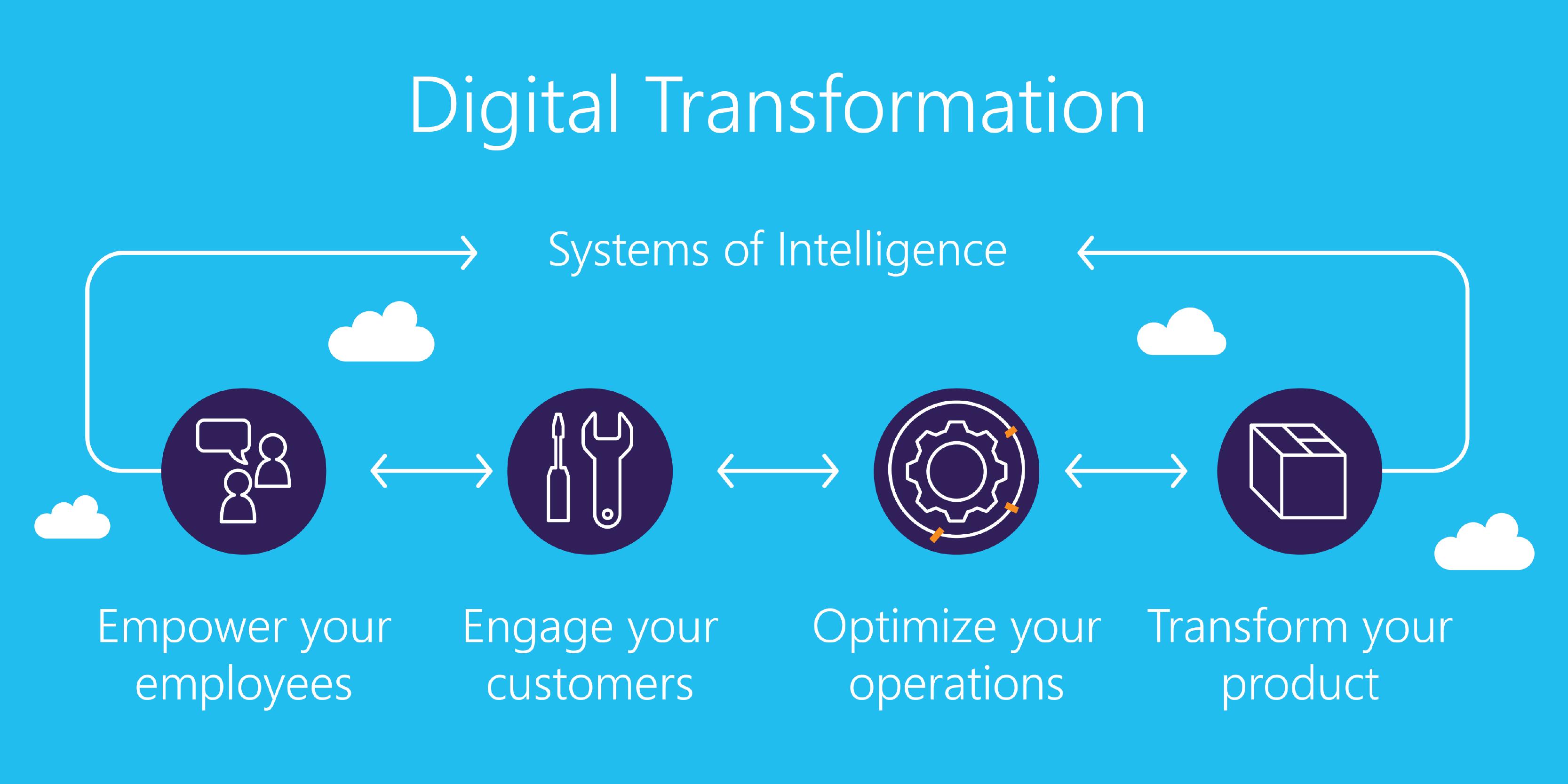 A Look At Digital Transformation - MITechNews